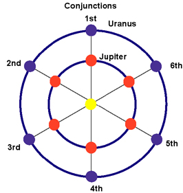 Uranus on Waltz Dance Diagram